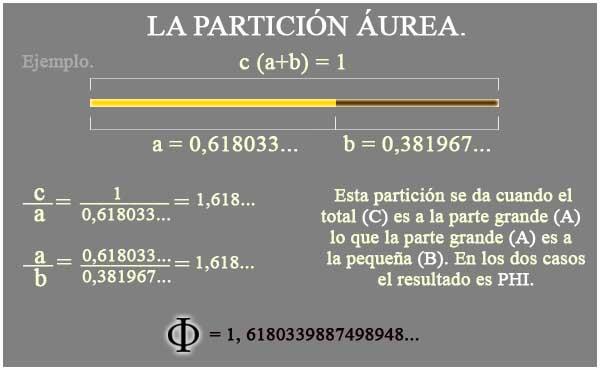 Un ejemplo sencillo de partición áurea, el segmento mide 1, partido en dos partes de 0,618 y 0,382. Has estas dos divisiones (1/0,618 y 0,618/0,382) con tu calculadora y verás que dan aproximadamente el mismo número, el 1,618, el número PHI.  Mejor nos olvidamos de los decimales ya que la secuencia de PHI es infinita. 1,6180339887498948... ó el 0,6180339887498948... que no entrarían en ninguna calculadora por lo que lo dejamos en aproximadamente el número PHI