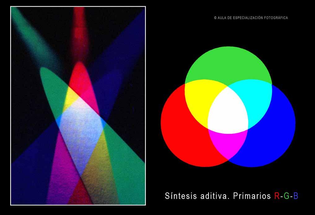 Teoría del color- síntesis aditiva